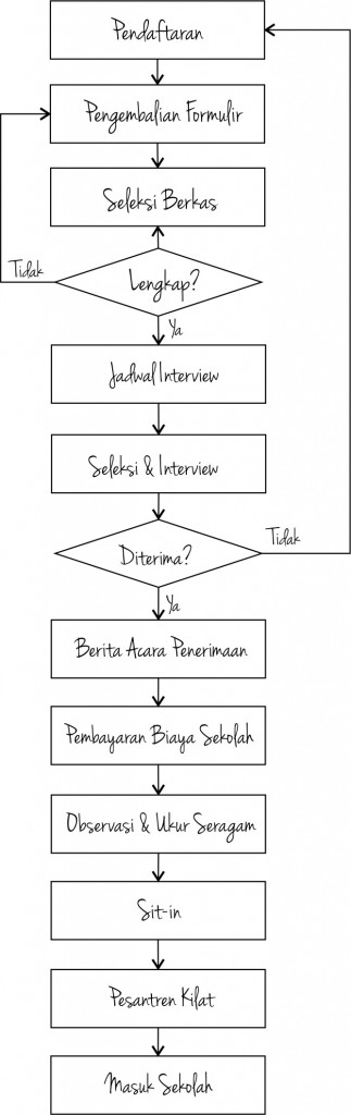 Diagram Proses PSB 1
